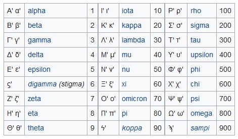 Kreikkalaiset Aakkoset